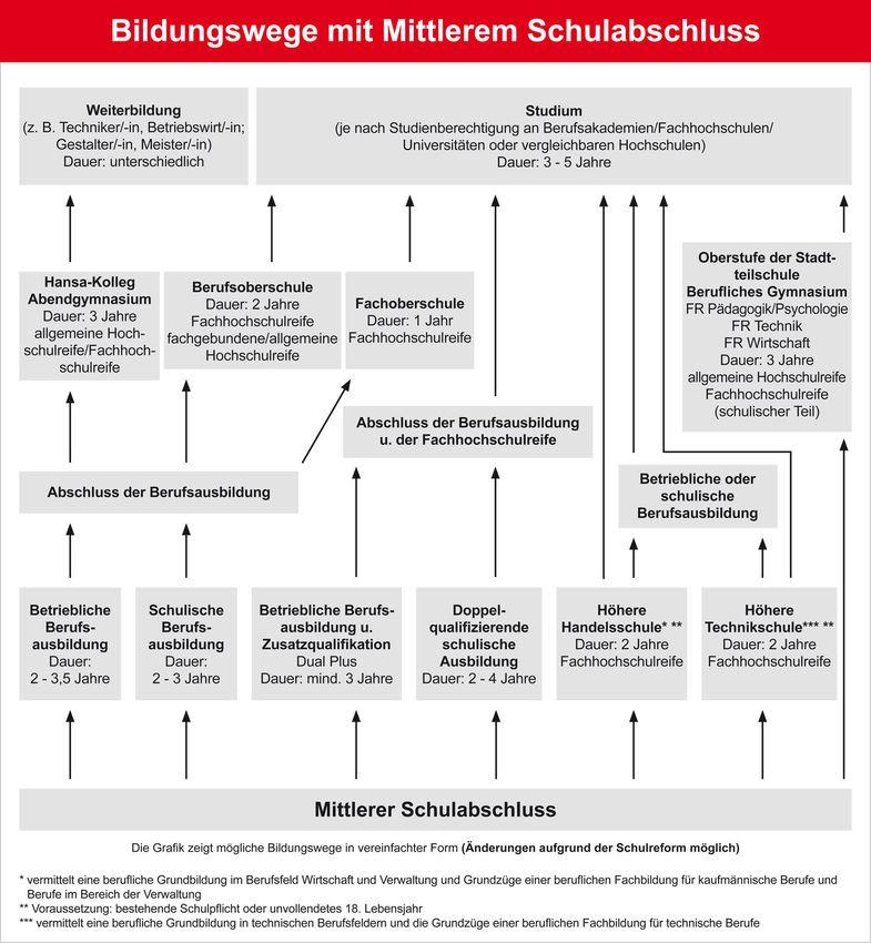 Großartig Liste Der Verwaltungsfähigkeiten Für Lebenslauf Fotos ...